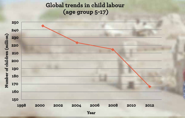 Table 1 : Children in employment, child labour and hazardous work age group, 2000-2012