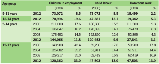 Table 2. Children in employment,child labour and hazardous work by sex, 5-17 years age group, 2000-2012
