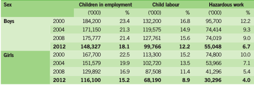 Table 3: Children in employment, child labour and hazardous work by sex and age groups, 2000-2012